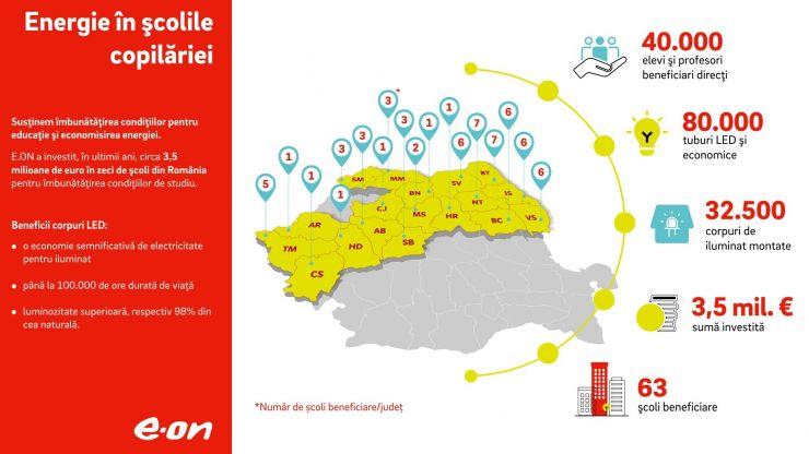 Condiții de studiu mai bune pentru 2.500 de elevi sătmăreni, în urma unei investiții realizată de E.ON România