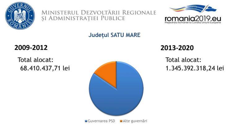 Guvernele PSD au alocat județului Satu Mare de 20 de ori mai mulți bani decât guvernele anterioare